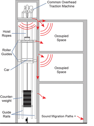 Traction elevator equipment shaft hoistway and other facility noise soundproofing solutions for penthouse sound control